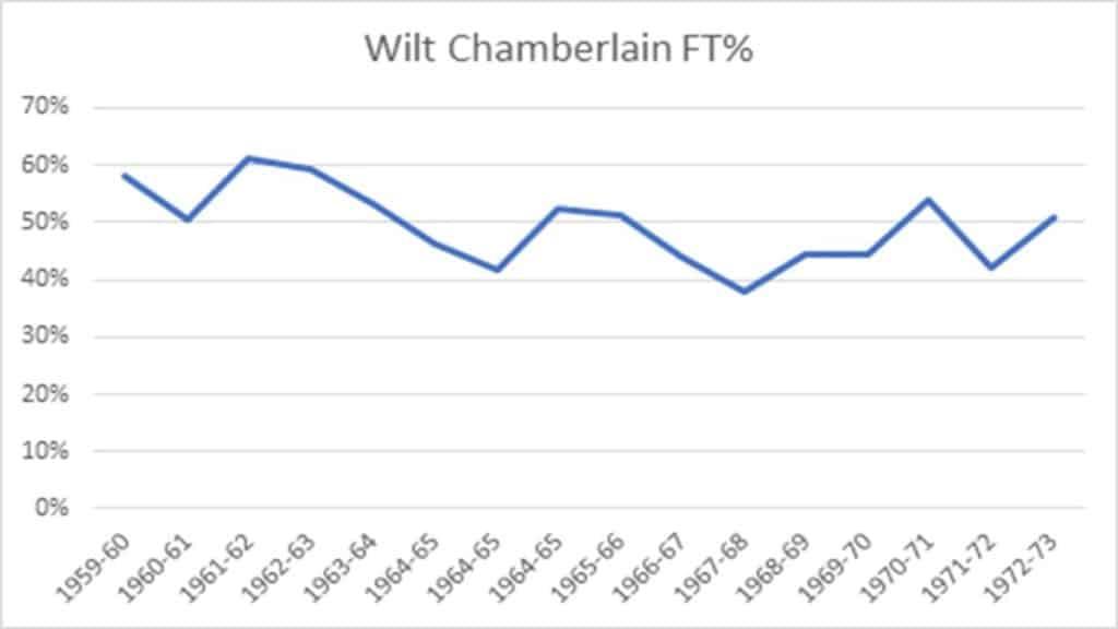 Wilt Chamberlain Free Throw Percentage